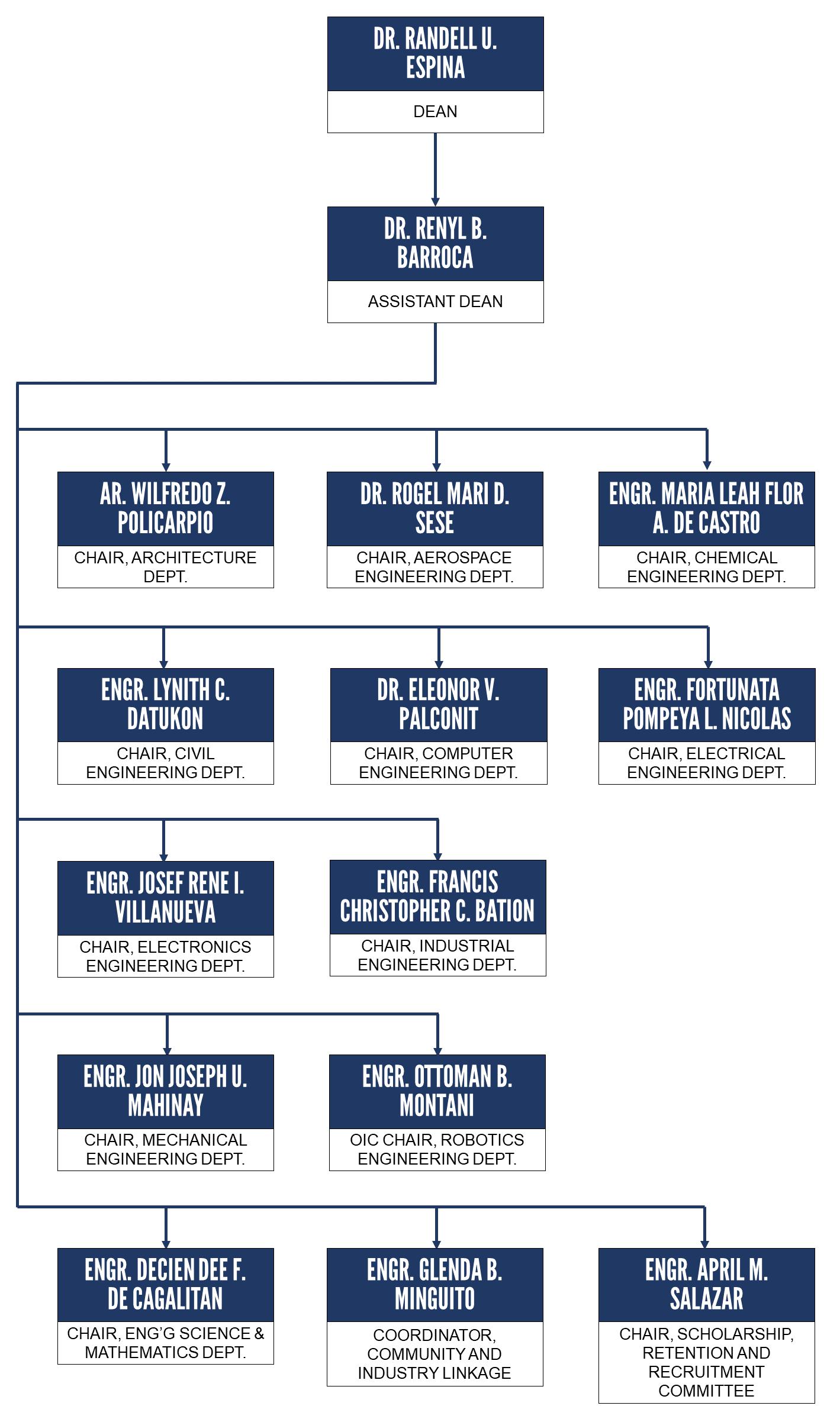SEA Organizational Chart as of Apr 2021